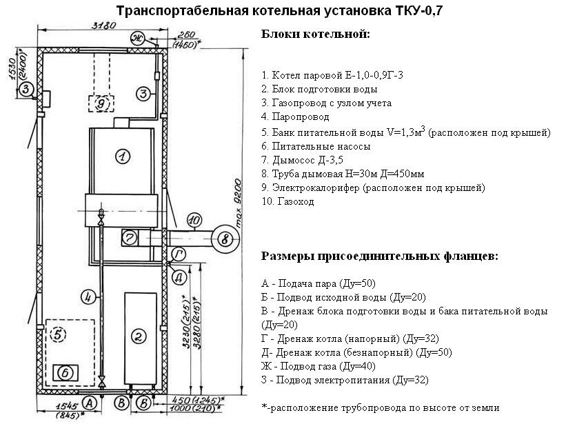 технический паспорт модульно блочной котельной pdf